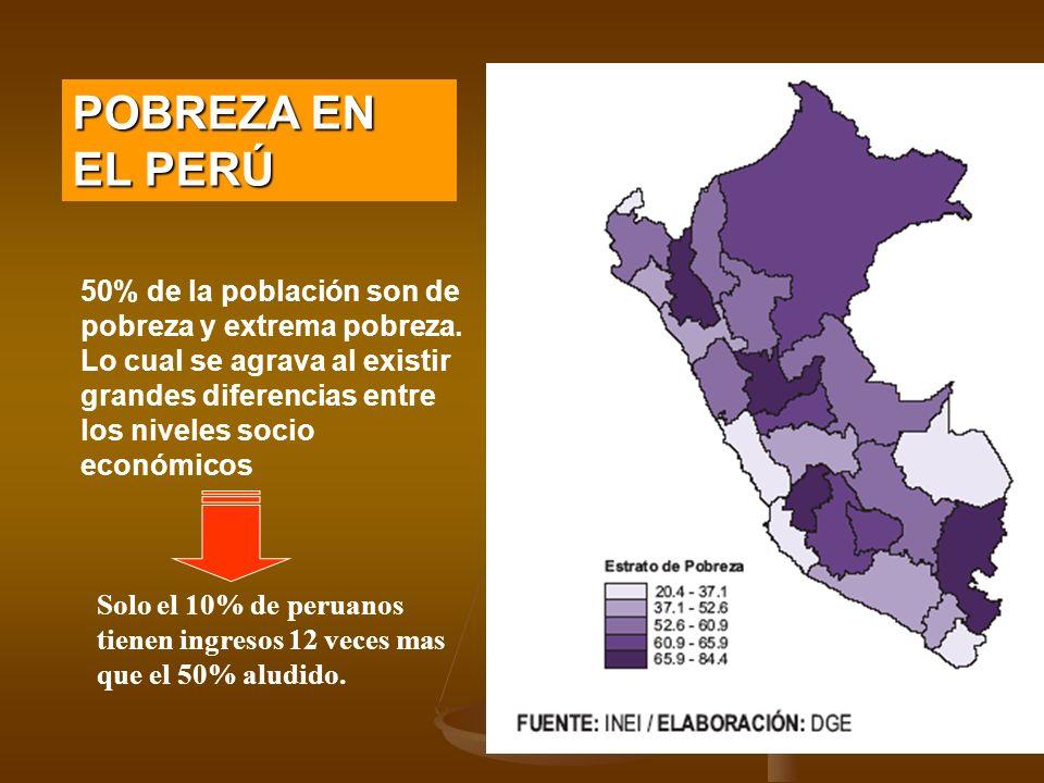 50% de la población son de pobreza y extrema pobreza. Lo cual se agrava al existir grandes diferencias entre los niveles socio económicos POBREZA EN E