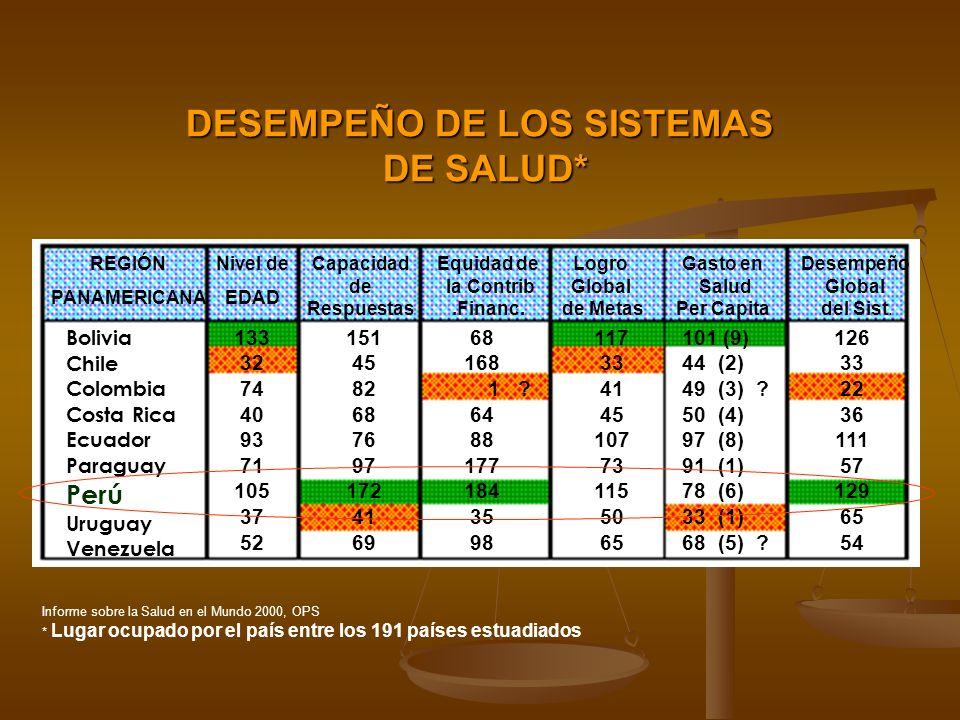 Informe sobre la Salud en el Mundo 2000, OPS * Lugar ocupado por el país entre los 191 países estuadiados DESEMPEÑO DE LOS SISTEMAS DE SALUD* DE SALUD