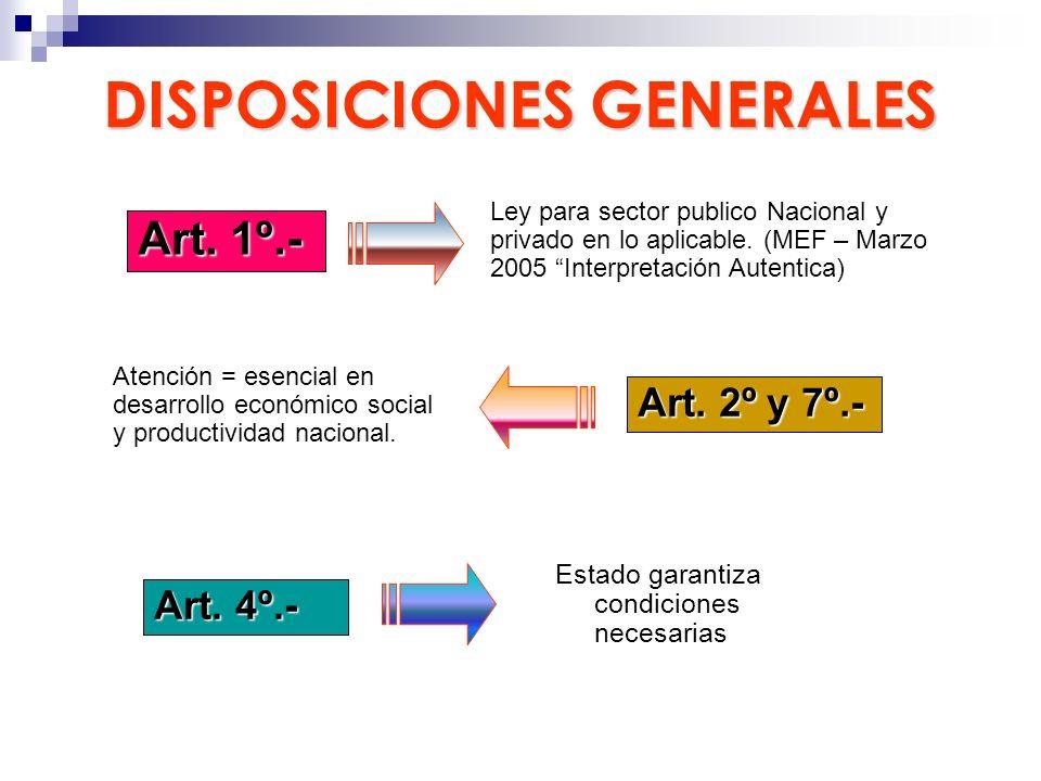 DISPOSICIONES GENERALES Estado garantiza condiciones necesarias Art. 1º.- Ley para sector publico Nacional y privado en lo aplicable. (MEF – Marzo 200