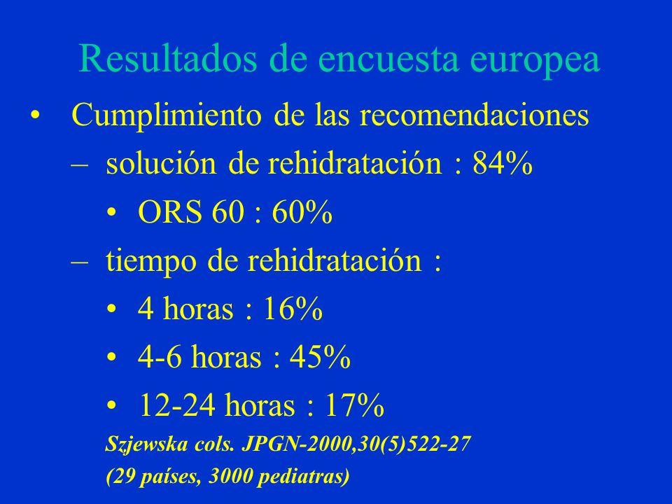 Resultados de encuesta europea Cumplimiento de las recomendaciones –solución de rehidratación : 84% ORS 60 : 60% –tiempo de rehidratación : 4 horas : 16% 4-6 horas : 45% 12-24 horas : 17% Szjewska cols.