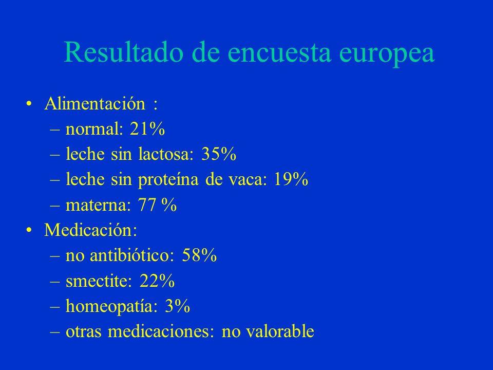 Resultado de encuesta europea Alimentación : –normal: 21% –leche sin lactosa: 35% –leche sin proteína de vaca: 19% –materna: 77 % Medicación: –no antibiótico: 58% –smectite: 22% –homeopatía: 3% –otras medicaciones: no valorable
