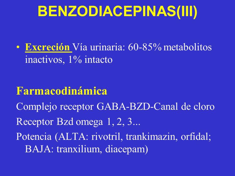 BENZODIACEPINAS(III) Excreción Vía urinaria: 60-85% metabolitos inactivos, 1% intacto Farmacodinámica Complejo receptor GABA-BZD-Canal de cloro Receptor Bzd omega 1, 2, 3...