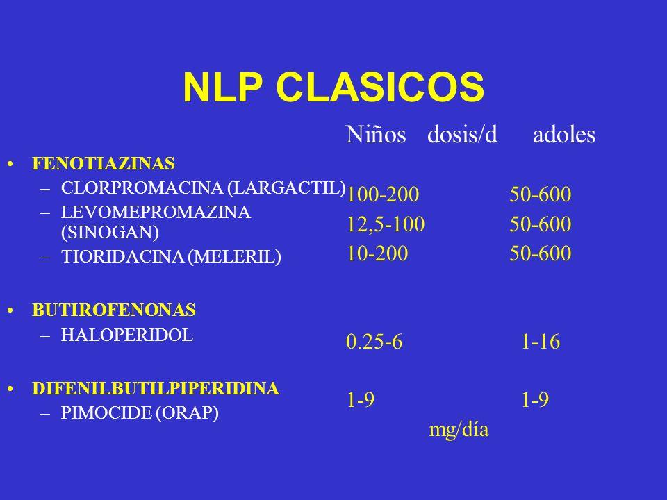 NLP CLASICOS FENOTIAZINAS –CLORPROMACINA (LARGACTIL) –LEVOMEPROMAZINA (SINOGAN) –TIORIDACINA (MELERIL) BUTIROFENONAS –HALOPERIDOL DIFENILBUTILPIPERIDINA –PIMOCIDE (ORAP) Niños dosis/d adoles 100-200 50-600 12,5-100 50-600 10-200 50-600 0.25-6 1-16 1-9 mg/día