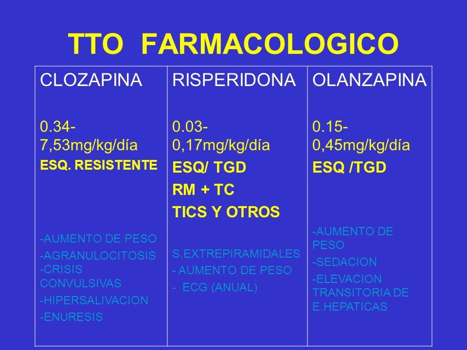 TTO FARMACOLOGICO CLOZAPINA 0.34- 7,53mg/kg/día ESQ. RESISTENTE -AUMENTO DE PESO -AGRANULOCITOSIS -CRISIS CONVULSIVAS -HIPERSALIVACION -ENURESIS RISPE