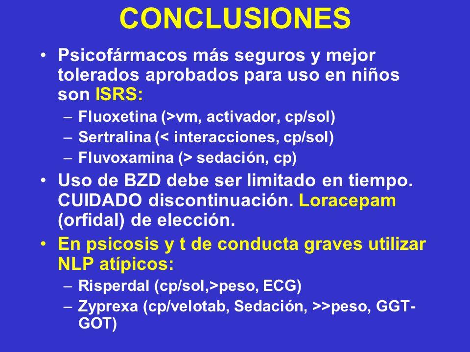 CONCLUSIONES Psicofármacos más seguros y mejor tolerados aprobados para uso en niños son ISRS: –Fluoxetina (>vm, activador, cp/sol) –Sertralina (< interacciones, cp/sol) –Fluvoxamina (> sedación, cp) Uso de BZD debe ser limitado en tiempo.