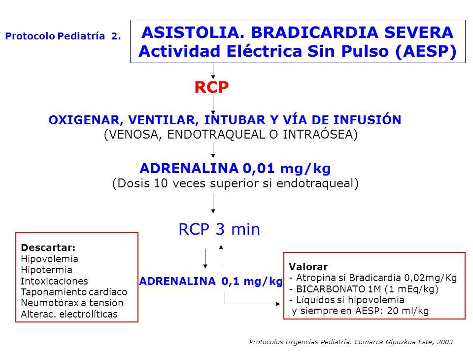 ASISTOLIA. BRADICARDIA SEVERA Actividad Eléctrica Sin Pulso (AESP) RCP OXIGENAR, VENTILAR, INTUBAR Y VÍA DE INFUSIÓN (VENOSA, ENDOTRAQUEAL O INTRAÓSEA