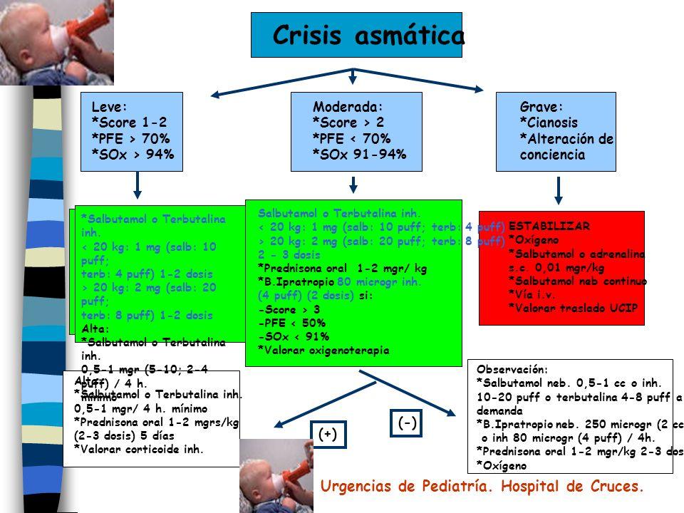 Crisis asmática Moderada: *Score > 2 *PFE < 70% *SOx 91-94% Leve: *Score 1-2 *PFE > 70% *SOx > 94% Grave: *Cianosis *Alteración de conciencia Alta: *Salbutamol o Terbutalina inh.