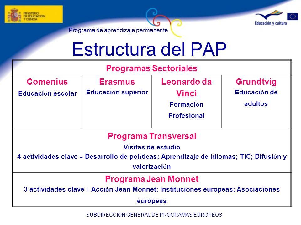 Programa de aprendizaje permanente SUBDIRECCIÓN GENERAL DE PROGRAMAS EUROPEOS Estructura del PAP Programas Sectoriales Comenius Educaci ó n escolar Er