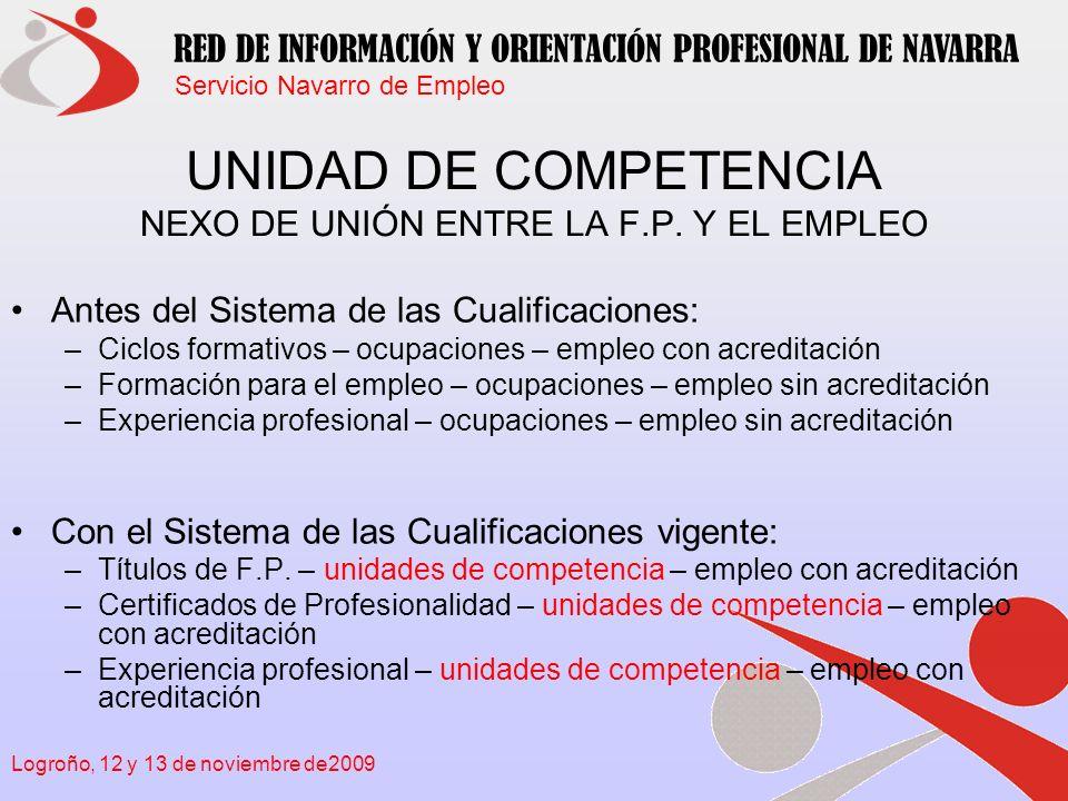 Servicio Navarro de Empleo RED DE INFORMACIÓN Y ORIENTACIÓN PROFESIONAL DE NAVARRA Logroño, 12 y 13 de noviembre de2009 EMPRESA OCUPACIÓN ESPECIALIDAD FORMATIVA CENTRO FORMATIVO CERTIFICADOS -Competencias -Unidades de Competencia -Desarrollos profesionales Familias Profesionales Otras acciones formativas Desarrolla ACTIVIDAD/ES ECONÓMICA/S determinada/s CNAE Permite realizar tareas en SECTORES PRODUCTIVOS (28) Tratan de colmar todas las necesidades de los sectores productivos Ofertan acciones formativas clasificadas en Familias Profesionales Hay 60 divisiones de actividad económica Hay más de 300 agrupaciones de ocupaciones diferentes Hay TÍTULOS, CERTIFICADOS DE PROFESIONALIDAD, ESPECIALIDADES FORMATIVAS e infinitas posibles acciones de formación profesional Hay Centros de F.P.