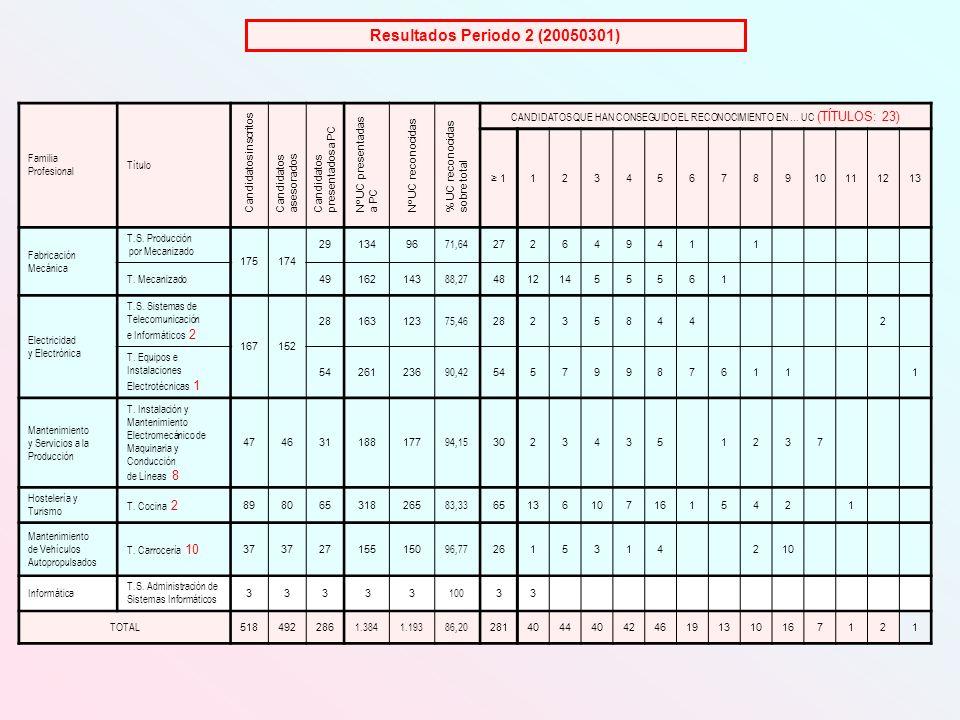 Familia Profesional Título CANDIDATOS QUE HAN CONSEGUIDO EL RECONOCIMIENTO EN … UC (TÍTULOS: 23) 112345678910111213 Fabricación Mecánica T.S.