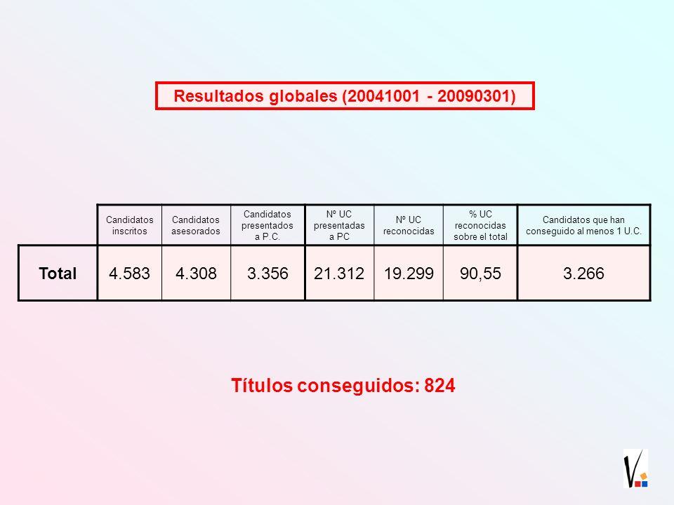 Resultados globales (20041001 - 20090301) Candidatos inscritos Candidatos asesorados Candidatos presentados a P.C.