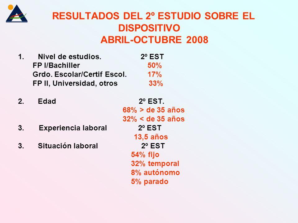 RESULTADOS DEL 2º ESTUDIO SOBRE EL DISPOSITIVO ABRIL-OCTUBRE 2008 1.Nivel de estudios.