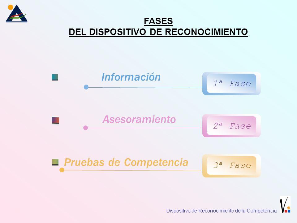 Información FASES DEL DISPOSITIVO DE RECONOCIMIENTO 1ª Fase 2ª Fase 3ª Fase Asesoramiento Pruebas de Competencia Dispositivo de Reconocimiento de la Competencia
