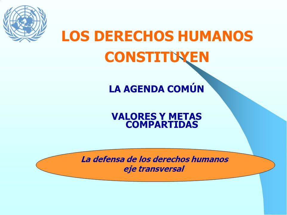 Carta de NNUU DUDH Guerra Fría Desarrollo Derechos Humanos Copenhagen Cairo Viena Beijing Programa de Reforma de NNUU (HRBA) Paz & Seguridad Acción Hu
