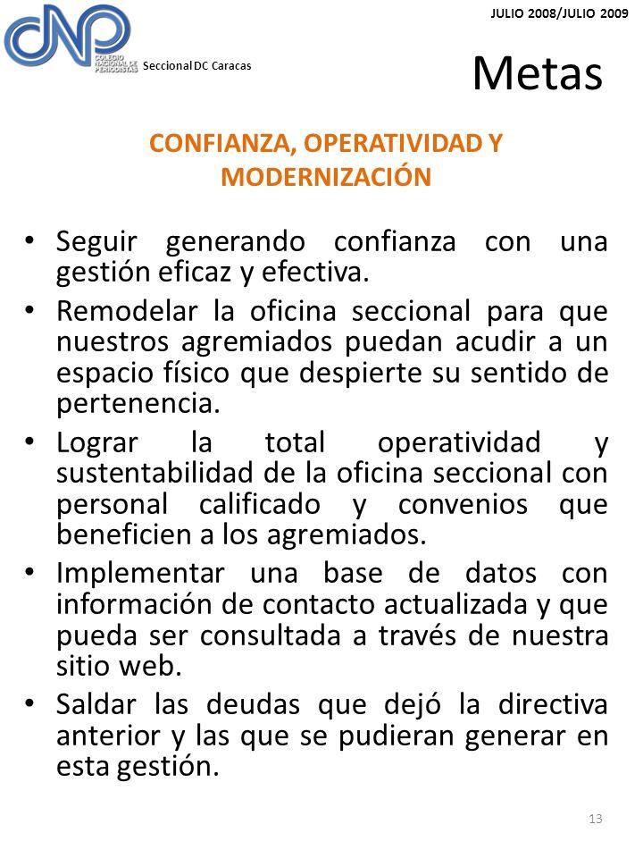 Seccional DC Caracas JULIO 2008/JULIO 2009 Metas Seguir generando confianza con una gestión eficaz y efectiva.
