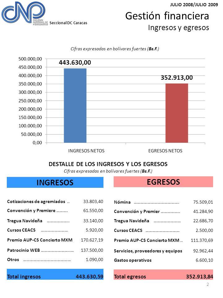 Seccional DC Caracas JULIO 2008/JULIO 2009 2 Cifras expresadas en bolívares fuertes (Bs.F.) Gestión financiera Ingresos y egresos INGRESOS Cotizaciones de agremiados..33.803,40 Convención y Premiere ……….61.550,00 Tregua Navideña ………………..33.140,00 Cursos CEACS ……………………5.920,00 Premio AUP-CS Concierto MXM170.627,19 Patrocinio WEB ……………………..…137.500,00 Otros ……………………………………1.090,00 Total ingresos443.630,59 EGRESOS Nómina ………………………………….75.509,01 Convención y Premier ……………..41.284,90 Tregua Navideña ……………………22.686,70 Cursos CEACS …………………………2.500,00 Premio AUP-CS Concierto MXM..111.370,69 Servicios, proveedores y equipos92.962,44 Gastos operativos6.600,10 Total egresos352.913,84 DESTALLE DE LOS INGRESOS Y LOS EGRESOS Cifras expresadas en bolívares fuertes (Bs.F.)