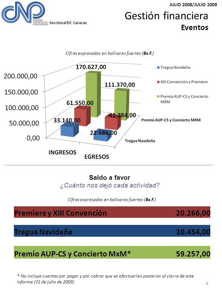 Seccional DC Caracas JULIO 2008/JULIO 2009 (*)Al 15 de julio 2008 cuando se realizó el cambio de firma en la cuenta bancaria Total egresos352.913,84 Total ingresos443.630,59 Saldo de la gestión90.716,75 Saldo inicial (15/07/2008) *7.760,41 Saldo al 31/07/200998.477,16 5 Gestión financiera Resumen Cifras expresadas en bolívares fuertes (Bs.F.) ESTIMACIÓN DE GASTOS MENSUALES Nómina ……………………………………………..……………9.260,00 Servicios …………………………………………………..........700,00 Condominio ……………………………………………..…….1.150,00 Caja chica …………………………………………………..……800,00 Total estimación de gastos mensuales11.910,00 PROYECCIÓN Para el segundo trimestre de 2009