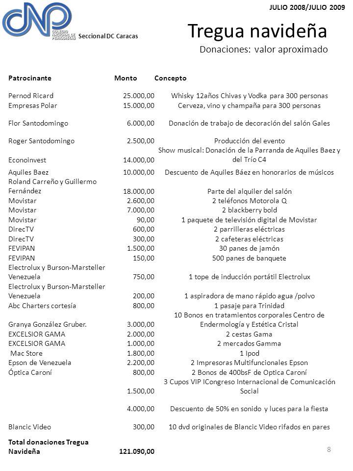 Seccional DC Caracas JULIO 2008/JULIO 2009 Tregua navideña Donaciones: valor aproximado 8 Patrocinante MontoConcepto Pernod Ricard 25.000,00Whisky 12años Chivas y Vodka para 300 personas Empresas Polar 15.000,00Cerveza, vino y champaña para 300 personas Flor Santodomingo 6.000,00Donación de trabajo de decoración del salón Gales Roger Santodomingo 2.500,00Producción del evento Econoinvest 14.000,00 Show musical: Donación de la Parranda de Aquiles Baez y del Trío C4 Aquiles Baez 10.000,00Descuento de Aquiles Báez en honorarios de músicos Roland Carreño y Guillermo Fernández18.000,00Parte del alquiler del salón Movistar 2.600,002 teléfonos Motorola Q Movistar 7.000,002 blackberry bold Movistar 90,001 paquete de televisión digital de Movistar DirecTV 600,002 parrilleras eléctricas DirecTV 300,002 cafeteras eléctricas FEVIPAN 1.500,0030 panes de jamón FEVIPAN 150,00500 panes de banquete Electrolux y Burson-Marsteller Venezuela750,001 tope de inducción portátil Electrolux Electrolux y Burson-Marsteller Venezuela200,001 aspiradora de mano rápido agua /polvo Abc Charters cortesía800,001 pasaje para Trinidad Granya González Gruber.