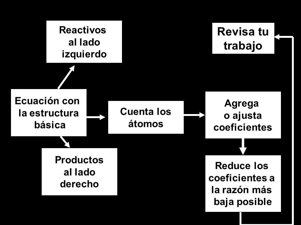 Ecuación con la estructura básica Reactivos al lado izquierdo Productos al lado derecho Cuenta los átomos Agrega o ajusta coeficientes Reduce los coeficientes a la razón más baja posible Revisa tu trabajo