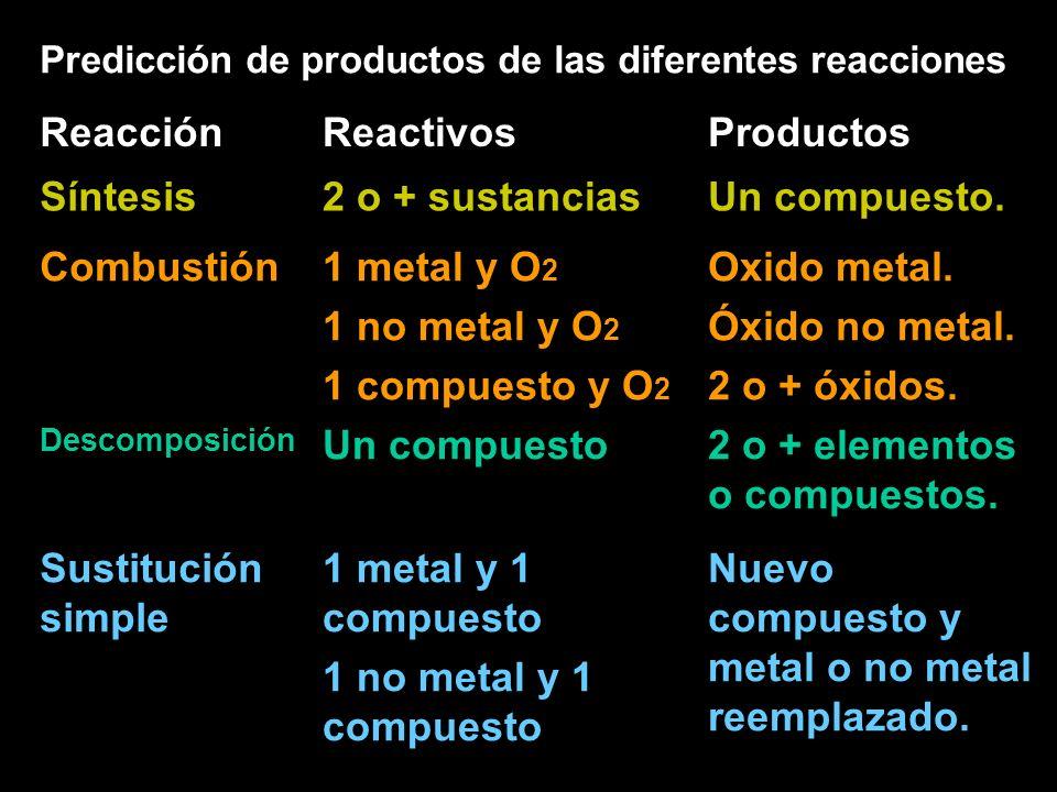 Predicción de productos de las diferentes reacciones ReacciónReactivosProductos Síntesis2 o + sustanciasUn compuesto.