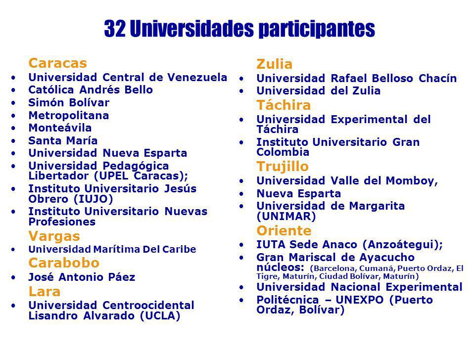 32 Universidades participantes Caracas Universidad Central de Venezuela Católica Andrés Bello Simón Bolívar Metropolitana Monteávila Santa María Unive