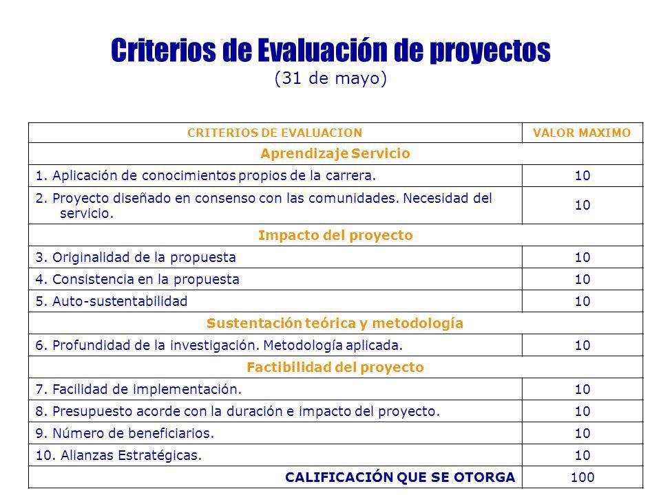 Criterios de Evaluación de proyectos (31 de mayo) CRITERIOS DE EVALUACIONVALOR MAXIMO Aprendizaje Servicio 1. Aplicación de conocimientos propios de l