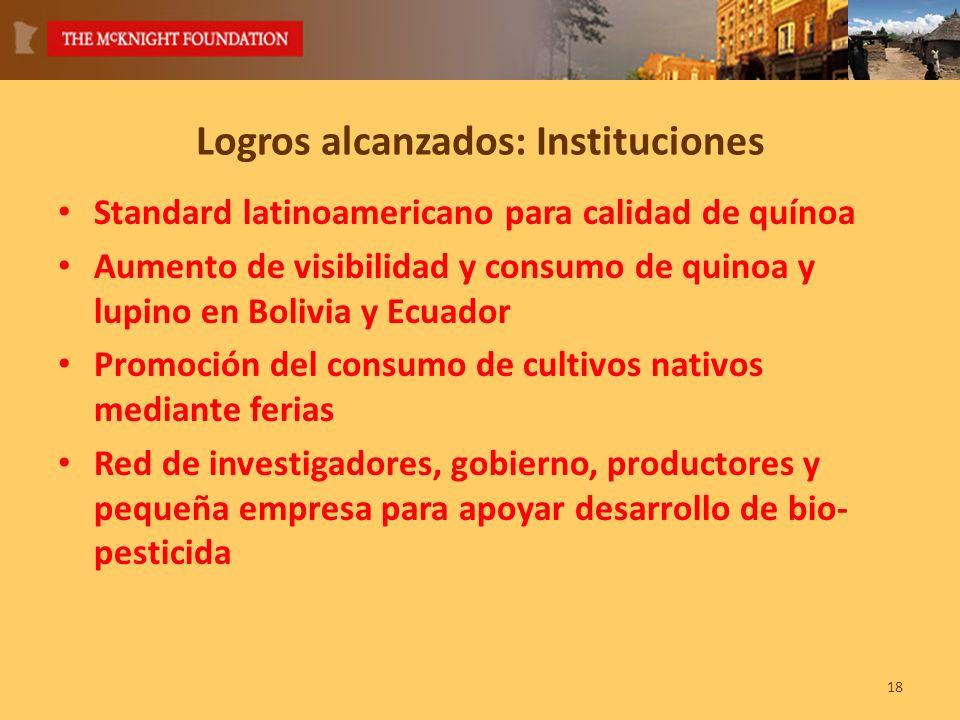 18 Logros alcanzados: Instituciones Standard latinoamericano para calidad de quínoa Aumento de visibilidad y consumo de quinoa y lupino en Bolivia y Ecuador Promoción del consumo de cultivos nativos mediante ferias Red de investigadores, gobierno, productores y pequeña empresa para apoyar desarrollo de bio- pesticida