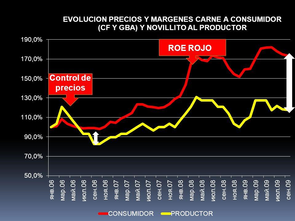 ROE ROJO Control de precios