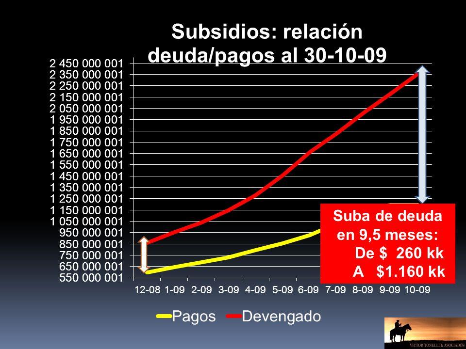 Suba de deuda en 9,5 meses: De $ 260 kk A $1.160 kk