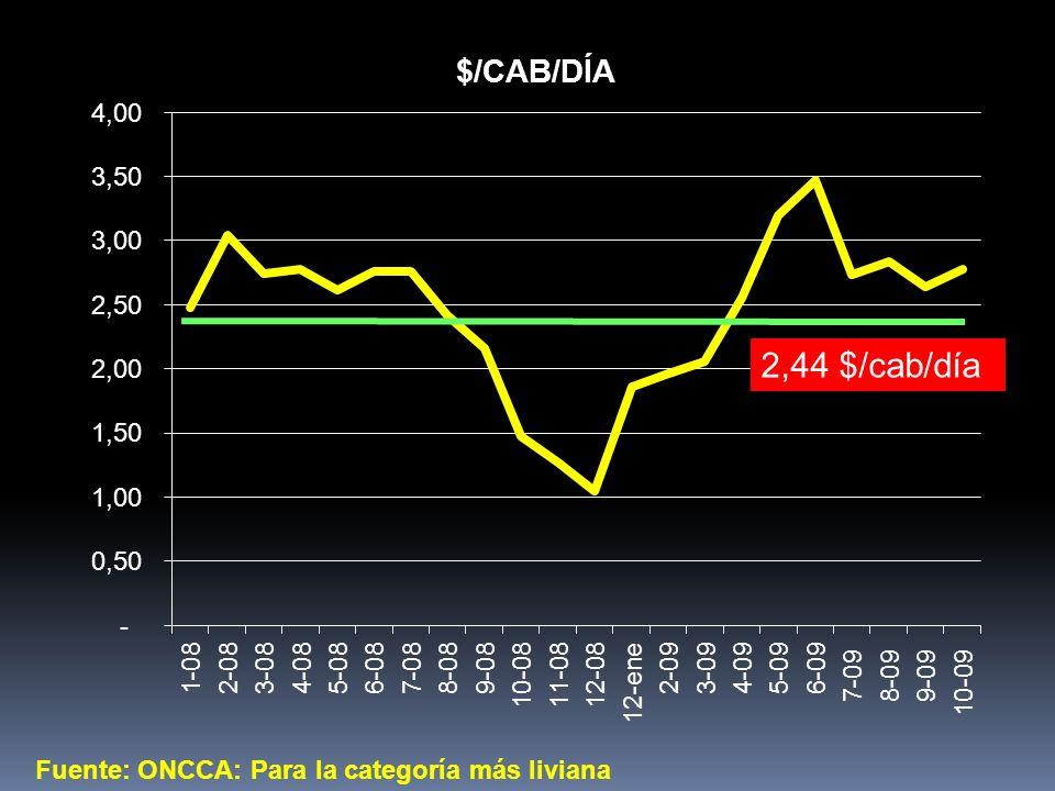 Fuente: ONCCA: Para la categoría más liviana 2,44 $/cab/día