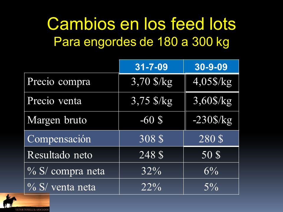 Cambios en los feed lots Para engordes de 180 a 300 kg Precio compra3,70 $/kg Precio venta3,75 $/kg Margen bruto-60 $ Compensación308 $ Resultado neto248 $ % S/ compra neta32% % S/ venta neta22% 31-7-0930-9-09 4,05$/kg 3,60$/kg -230$/kg 280 $ 50 $ 6% 5%