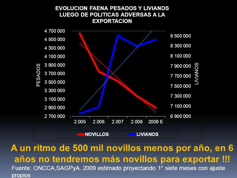 A un ritmo de 500 mil novillos menos por año, en 6 años no tendremos más novillos para exportar !!.