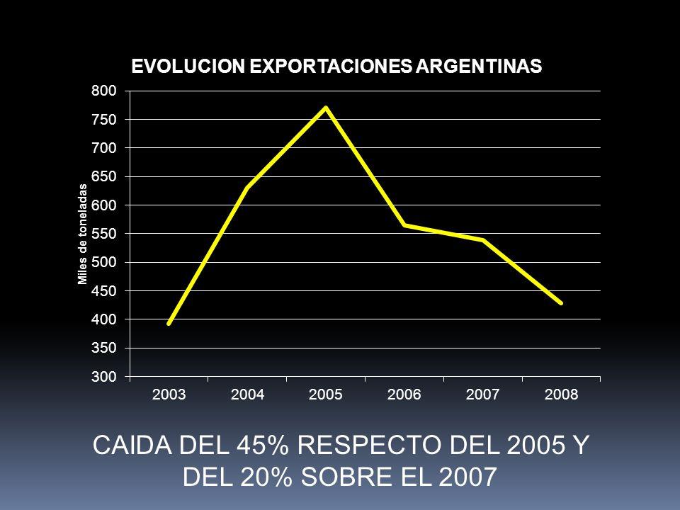 CAIDA DEL 45% RESPECTO DEL 2005 Y DEL 20% SOBRE EL 2007