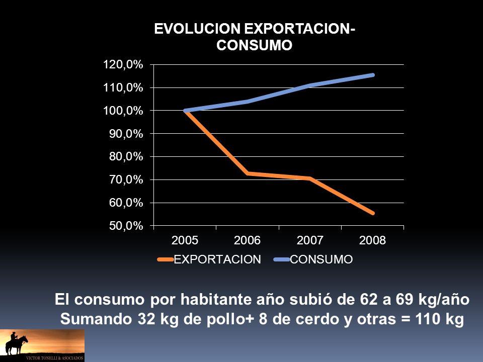 El consumo por habitante año subió de 62 a 69 kg/año Sumando 32 kg de pollo+ 8 de cerdo y otras = 110 kg