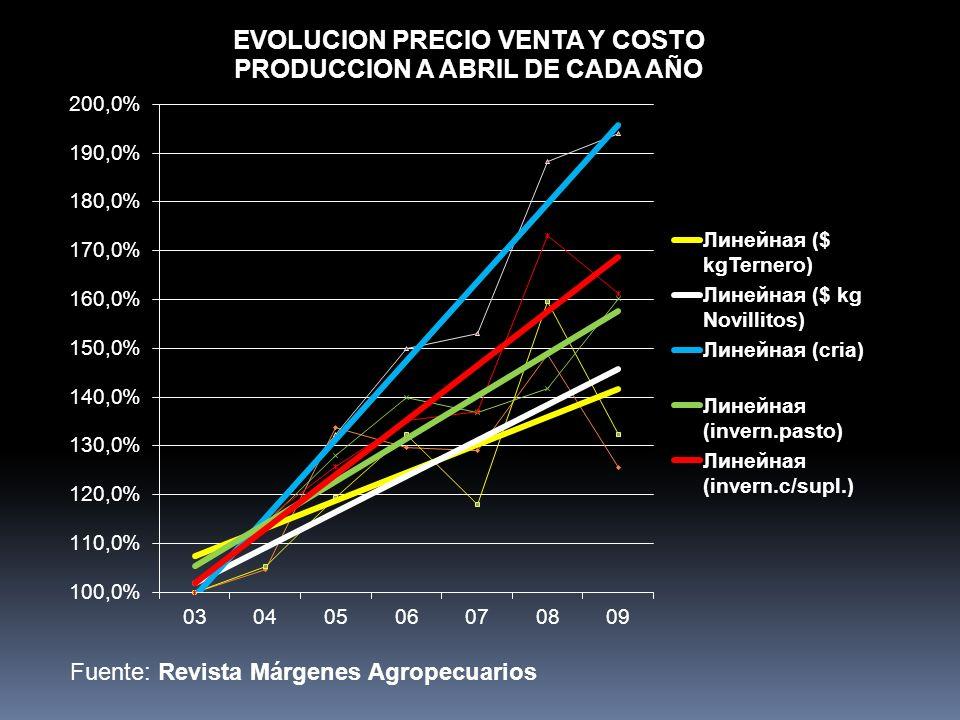 Fuente: Revista Márgenes Agropecuarios