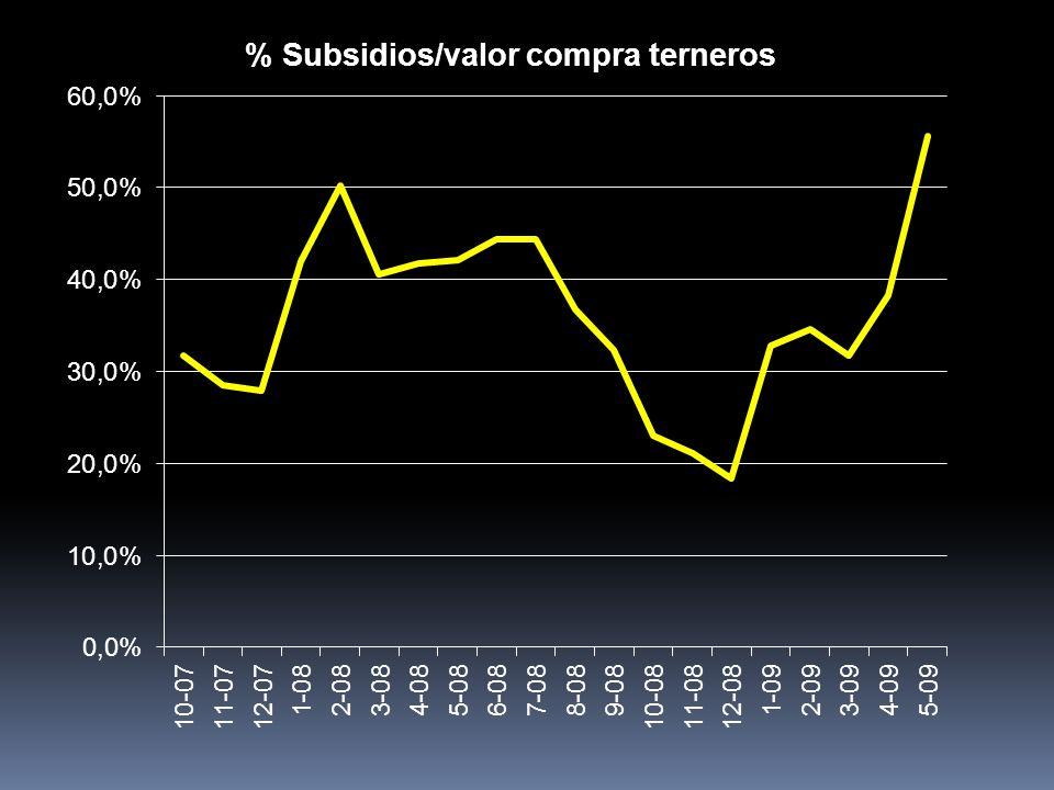 Fuente: SENASA hasta 12/2008 2009 estimación propia 65-70% de la oferta de consumo definido