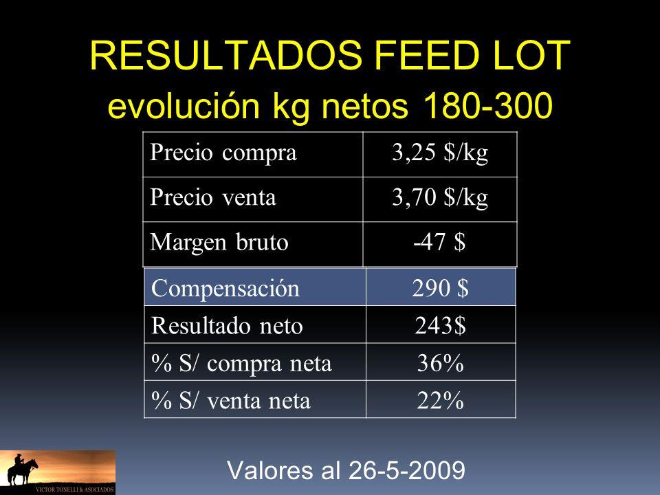 RESULTADOS FEED LOT evolución kg netos 180-300 Precio compra3,25 $/kg Precio venta3,70 $/kg Margen bruto-47 $ Valores al 26-5-2009 Compensación290 $ Resultado neto243$ % S/ compra neta36% % S/ venta neta22%