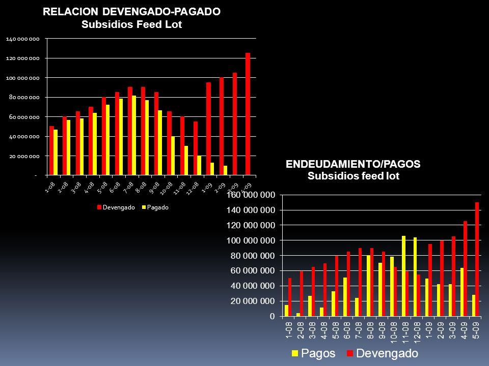 (1)Alberto de las Carreras: ciclo 76-85 (2)Estimaciones propias, base SENASA