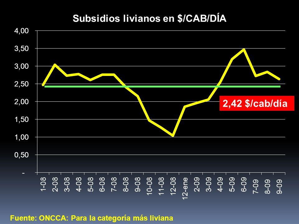 Fuente: ONCCA: Para la categoría más liviana 2,42 $/cab/día