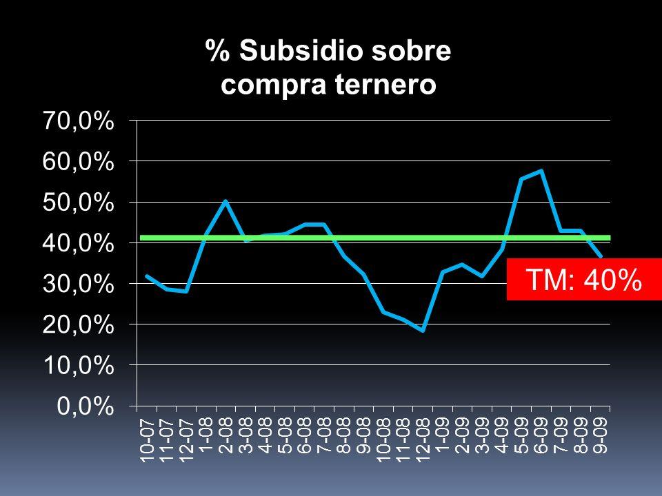 TM: 40%