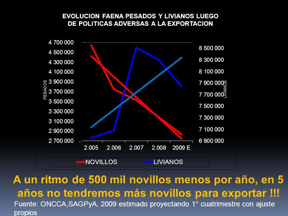 A un ritmo de 500 mil novillos menos por año, en 5 años no tendremos más novillos para exportar !!! Fuente: ONCCA,SAGPyA. 2009 estimado proyectando 1°