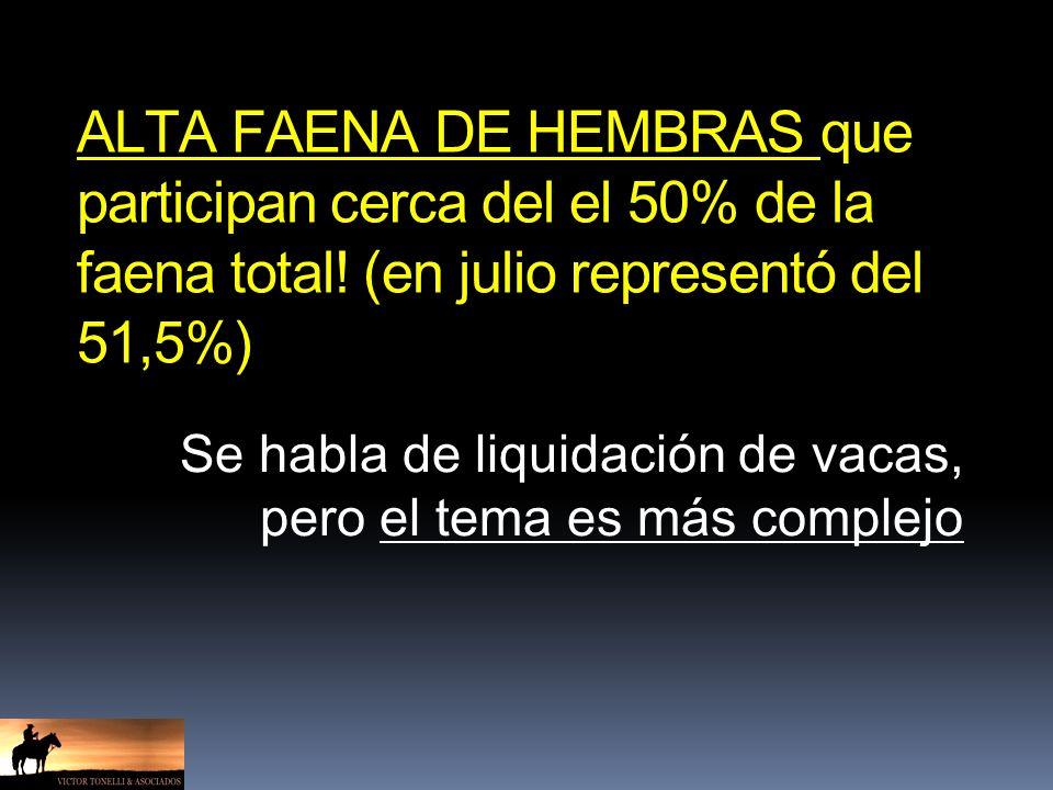 ALTA FAENA DE HEMBRAS que participan cerca del el 50% de la faena total! (en julio representó del 51,5%) Se habla de liquidación de vacas, pero el tem