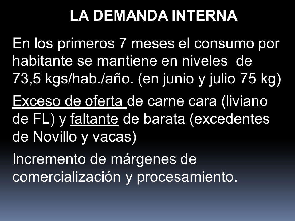 LA DEMANDA INTERNA En los primeros 7 meses el consumo por habitante se mantiene en niveles de 73,5 kgs/hab./año. (en junio y julio 75 kg) Exceso de of