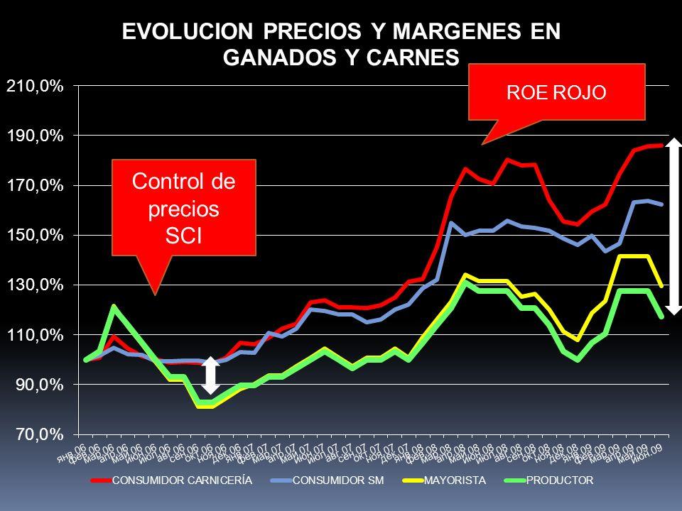 Control de precios SCI ROE ROJO