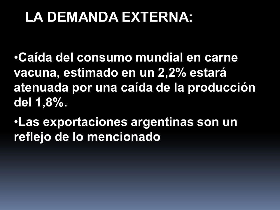 LA DEMANDA EXTERNA: Caída del consumo mundial en carne vacuna, estimado en un 2,2% estará atenuada por una caída de la producción del 1,8%.