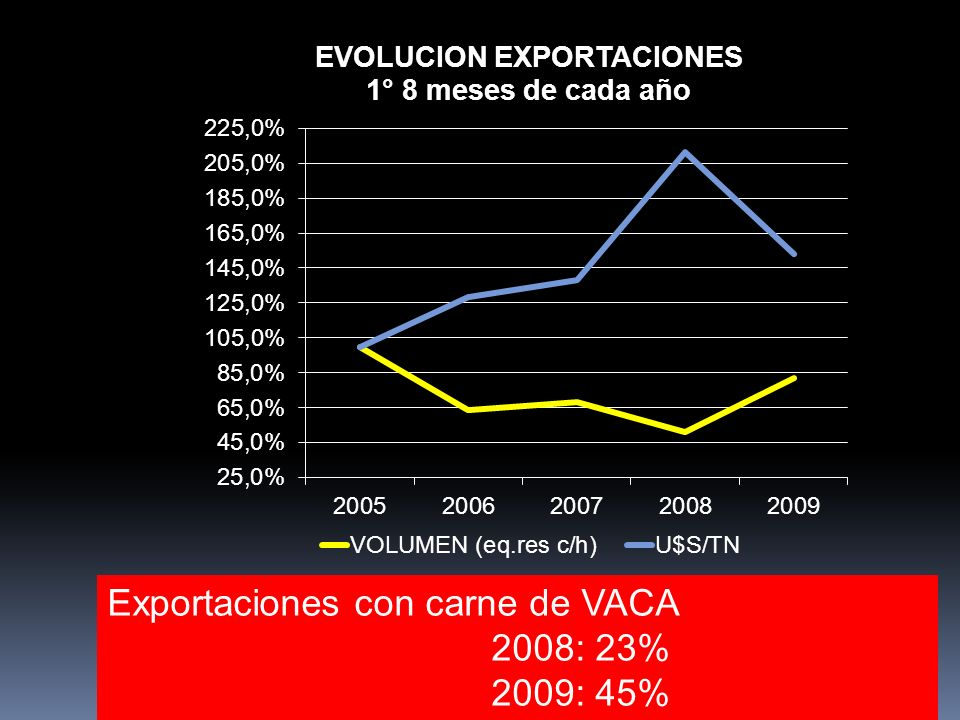 Exportaciones con carne de VACA 2008: 23% 2009: 45%
