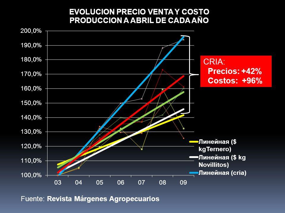 Fuente: Revista Márgenes Agropecuarios CRIA: Precios: +42% Costos: +96%