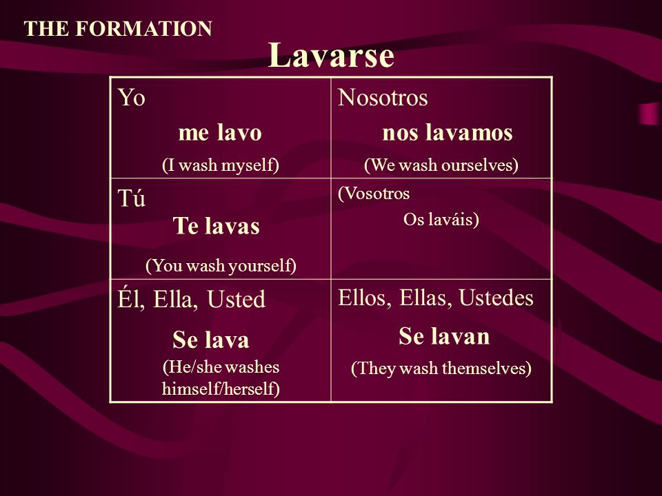 THE FORMATION Yo (I wash myself) Nosotros (We wash ourselves) Tú (You wash yourself) (Vosotros Os laváis) Él, Ella, Usted (He/she washes himself/herself) Ellos, Ellas, Ustedes (They wash themselves) Lavarse me lavo Te lavas Se lava nos lavamos Se lavan