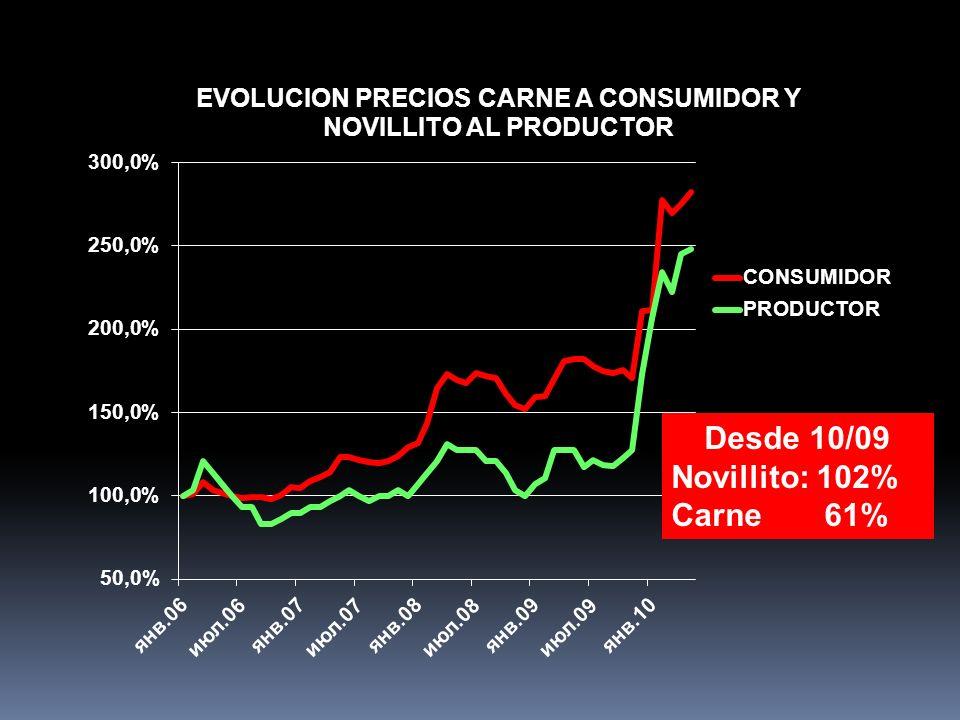 Desde 10/09 Novillito: 102% Carne 61%