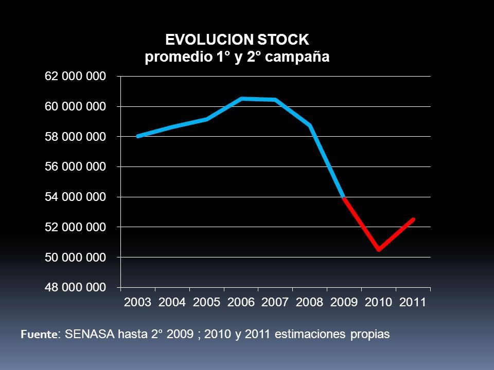 Fuente : SENASA hasta 2° 2009 ; 2010 y 2011 estimaciones propias